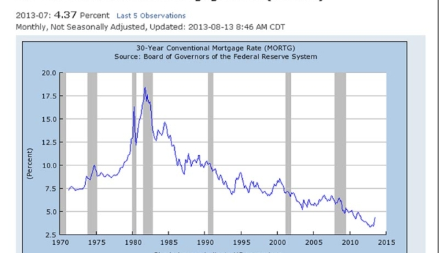 Recent Mortgage Rate Spike - Highest Percentage Rise In 30 Years